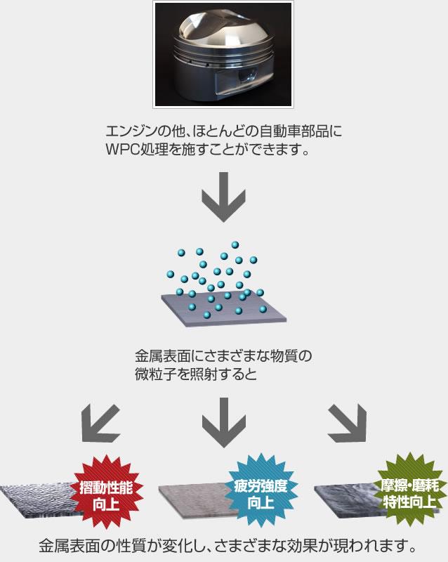 WPC処理® | モータースポーツ | WPC処理®の不二WPC